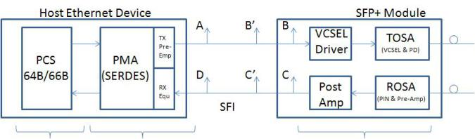 SFP+ Circuit -  source: ://40gethernet.wordpress.com