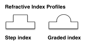 MM_IndexProfiles